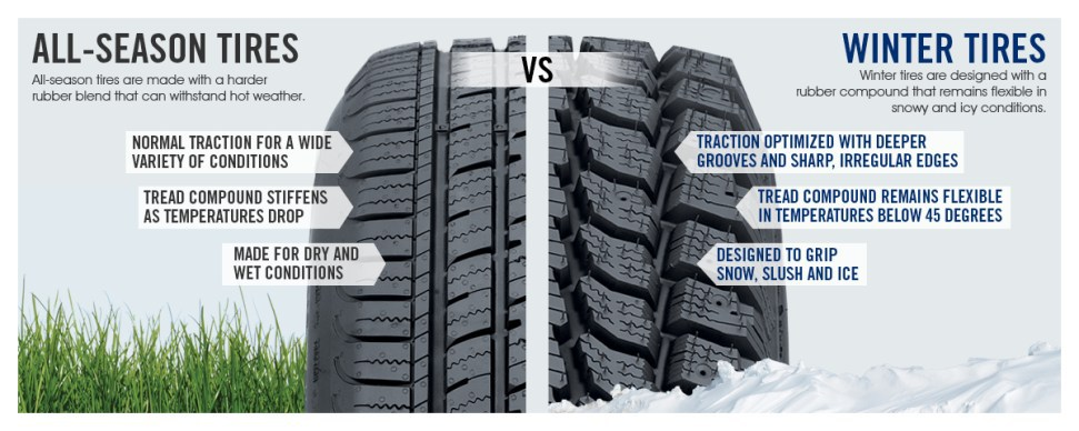 Seasonal Tire Changeover: When and Why? - City Tire & Auto